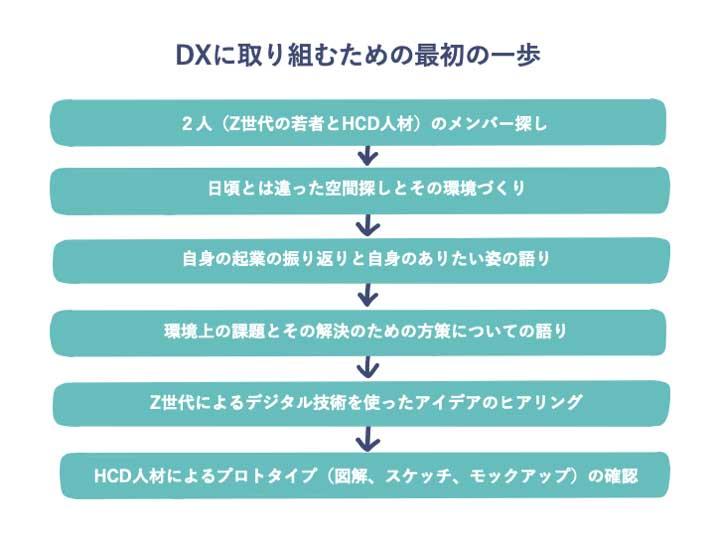 DXに取組むための最初の一歩