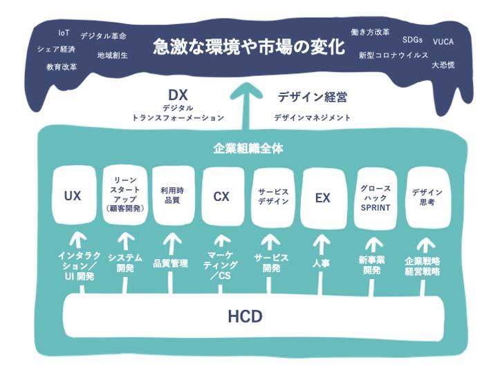 急激な環境や市場の変化-HCD