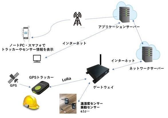 LoRa通信にによる遠隔監視システム構成図