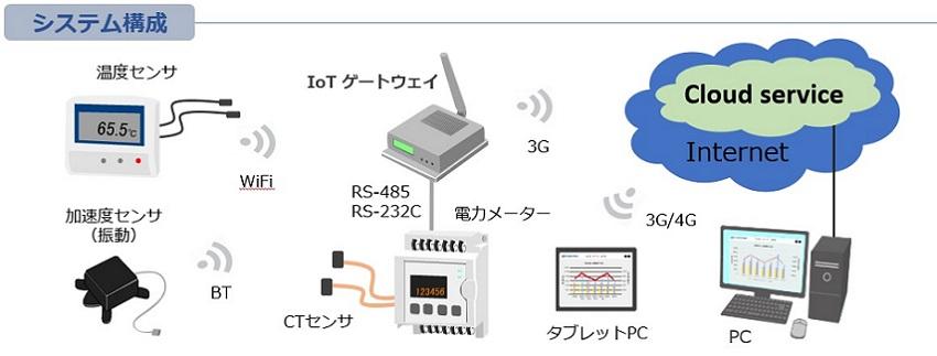 IoTスターターキット(システム構成)