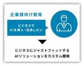 Laboro.AIが提供する「カスタムAI」