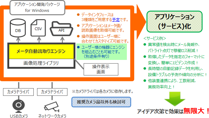 SDK(ソフトウェア開発キット)を提供