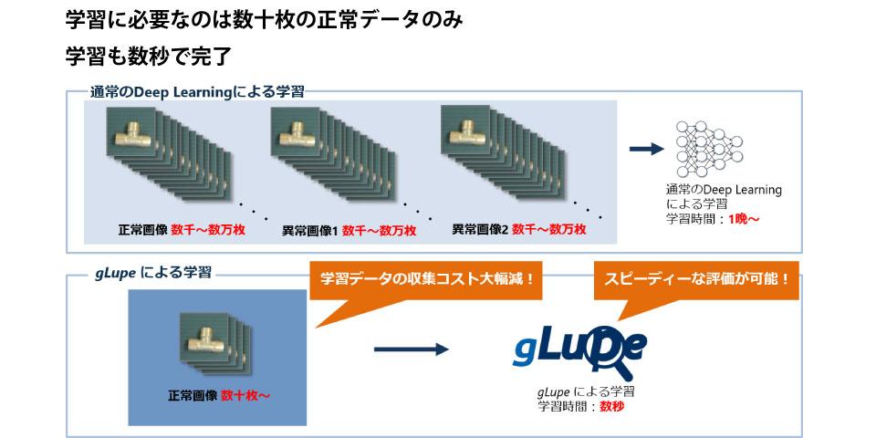 製造業向け外観検査ソフトウェア「gLupe 」とは