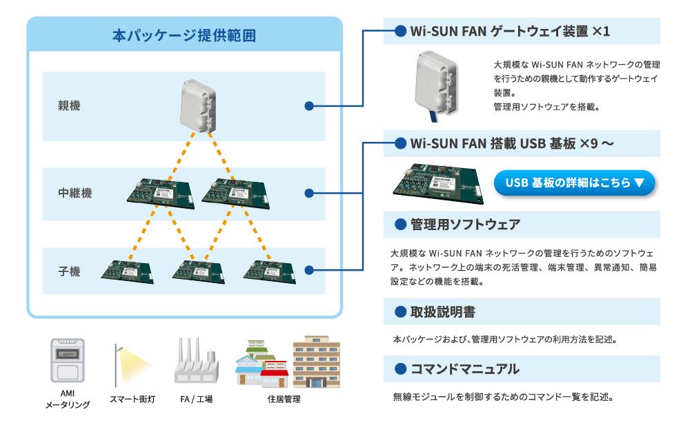 Wi-SUN FAN