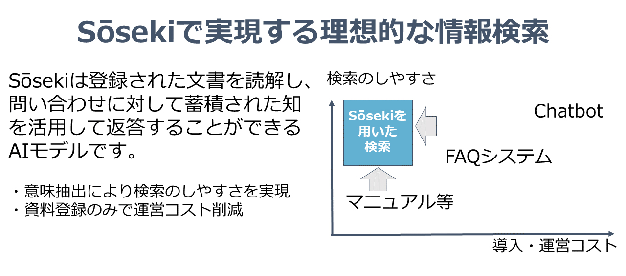 Sōsekiで実現する理想的な情報検索