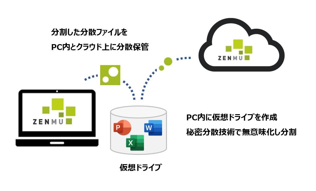 ZENMU Virtual Desktop説明