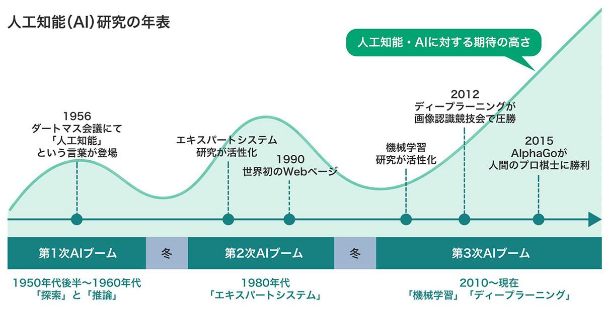 人口知能(AI)研究の年表